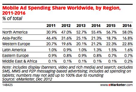 全球性多媒体移动广告